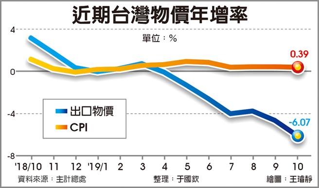 近期台灣物價年增率