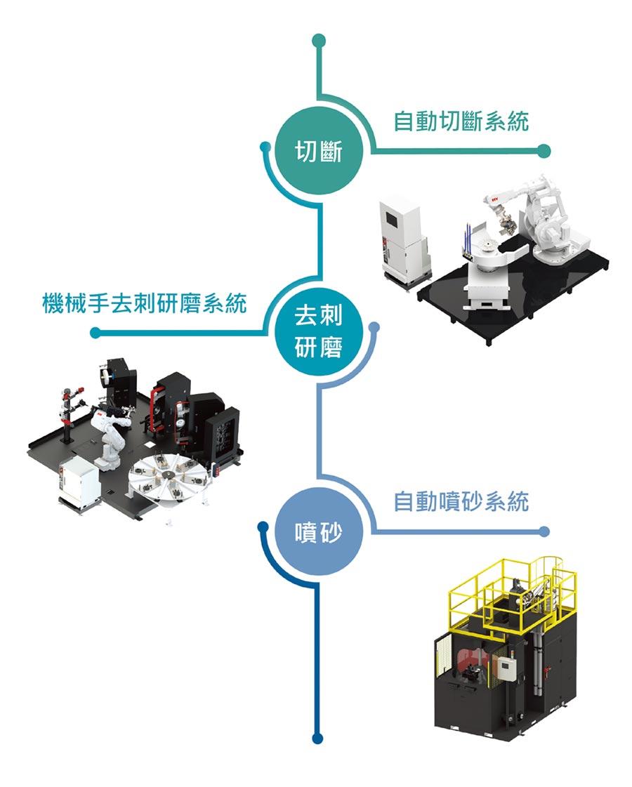 達詳自動化將展出鑄造後處理製程4.0。圖/業者提供