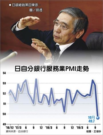 日10月服務業PMI 跌破榮枯線