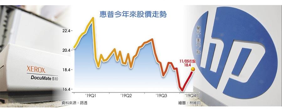 惠普今年來股價走勢
