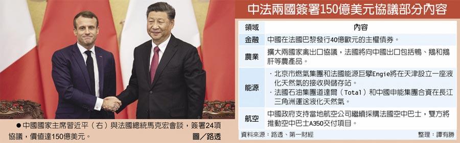 中法兩國簽署150億美元協議部分內容 中國國家主席習近平(右)與法國總統馬克宏會談,簽署24項協議,價值達150億美元。圖/路透