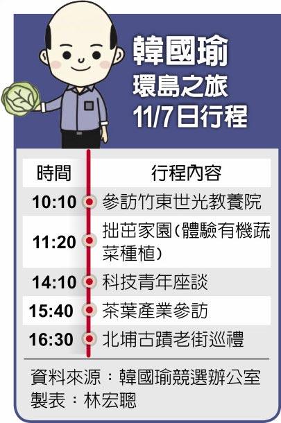 韓國瑜環島之旅11/ 7日行程