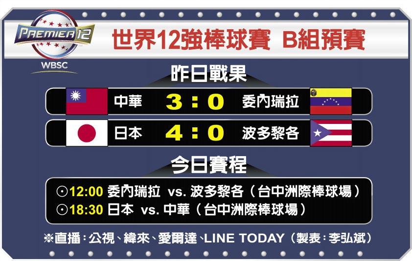 世界12強棒球賽 B組預賽