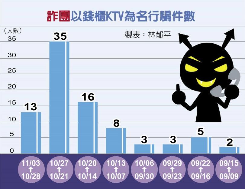 詐團以錢櫃KTV為名行騙件數