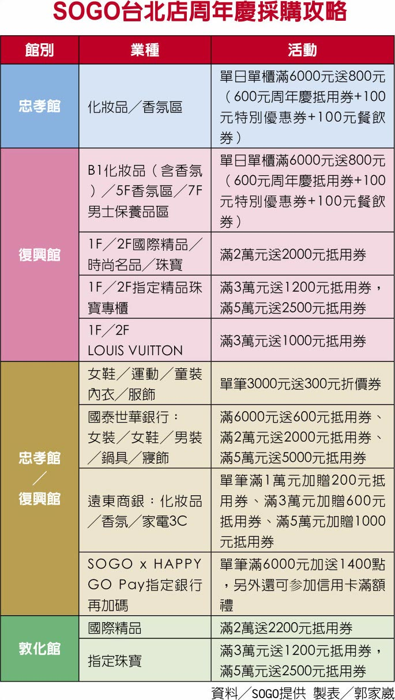 SOGO台北店周年慶採購攻略