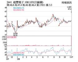 熱門股-超豐 產能滿載股價衝高