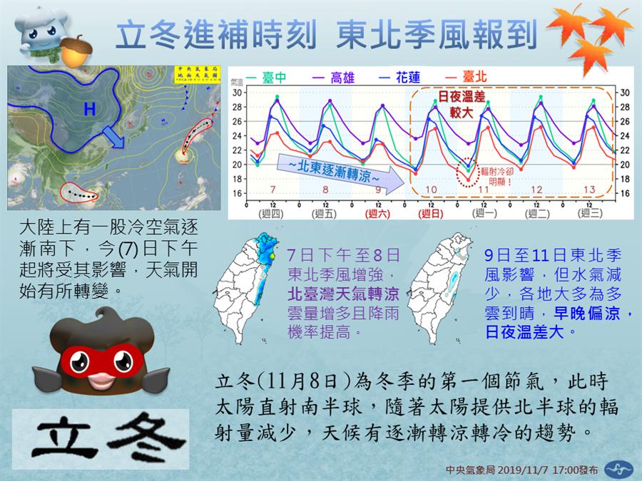 中央氣象局指出,下周一北部最低溫可能來到16度。(中央氣象局)