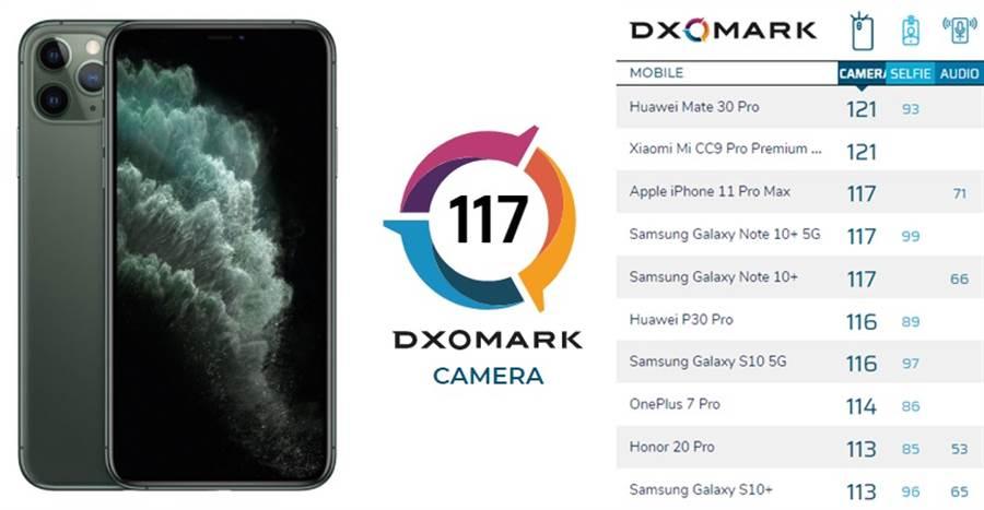 《DxOMark》公布了 iPhone 11 Pro Max 的相機評測分數,以成績來看 117 分是榜上第二高的分數。(黃慧雯製)