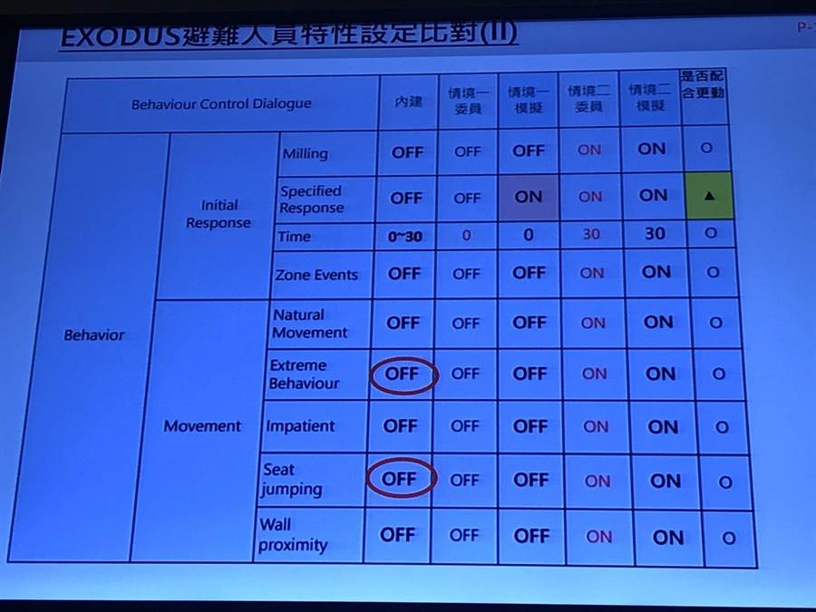 遠雄在10月14日過都審會電腦模擬中關閉兩項參數,與原廠設定不同。(陳俊雄攝)
