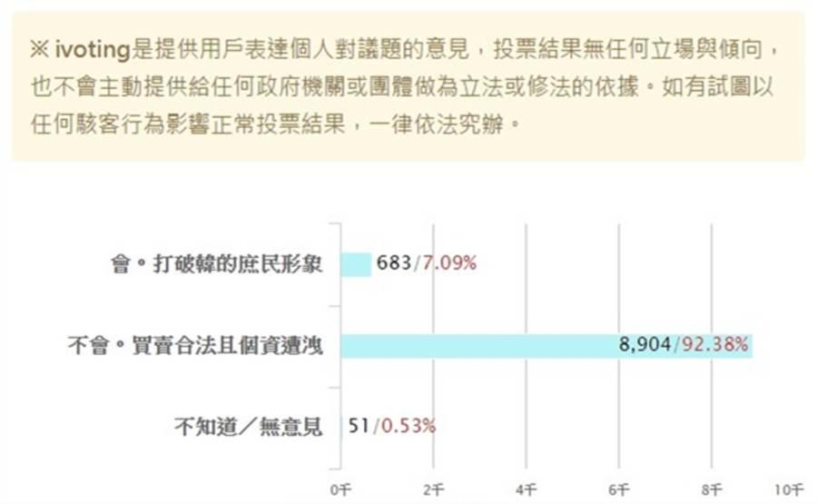 本報所作的網路投票「請問你覺得,豪宅案是否會影響韓國瑜選情?」截稿為止,高達92.38%的人都投「不會」。(翻攝《中時電子報》投票)