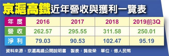 京滬高鐵近年營收與獲利一覽表