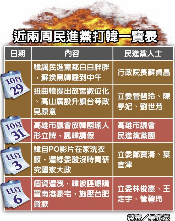 近兩周民進黨打韓一覽表