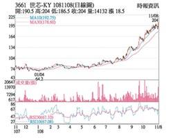 熱門股-世芯 強攻漲停股價創高