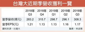 台灣大砸6億 認購AppWorks基金
