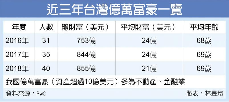 近三年台灣億萬富豪一覽