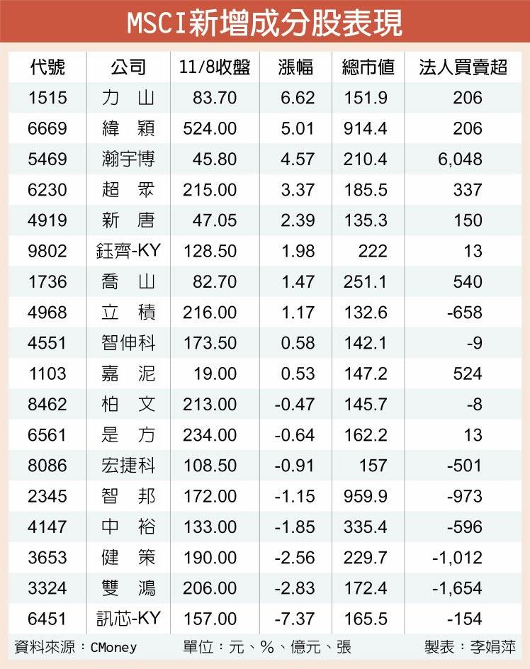 MSCI新增成分股表現