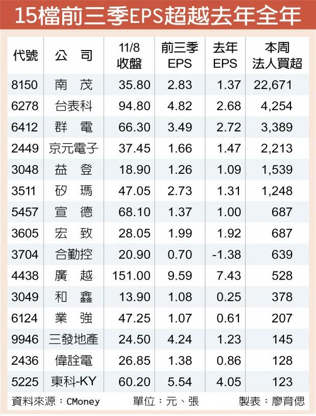 15檔前三季EPS超越去年全年
