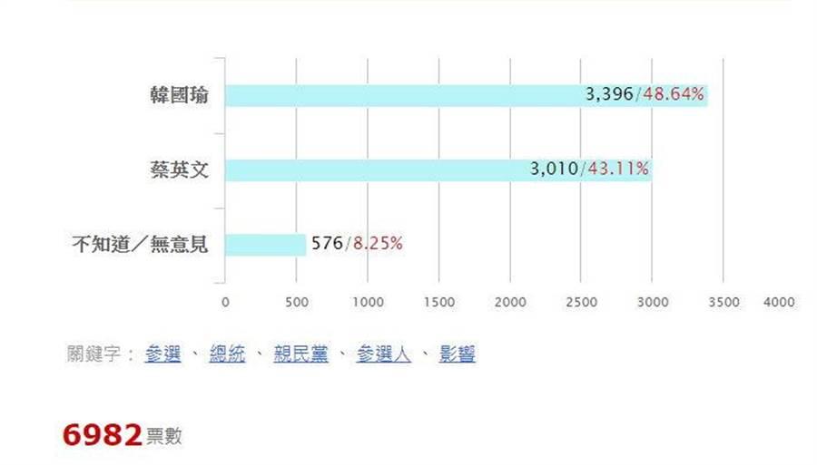 有48.64%網友認為宋若參選會拉走較多韓的票。