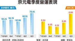 京元電Q3獲利創高、Q4更旺