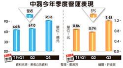 中磊 前三季EPS增逾三成