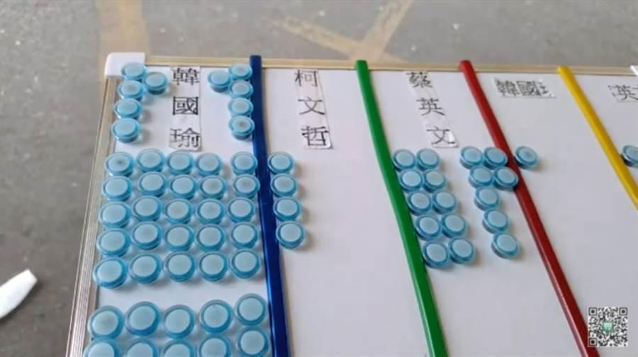 若柯文哲參戰,韓國瑜以61票(74%),大幅領先蔡英文的17票(21%)、柯文哲的4票(5%)。若柯不出來,會有1票投韓、1票投蔡。(翻攝「桃園孫先生」YouTube)