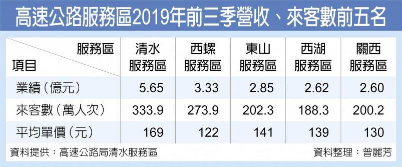 高速公路服務區2019年前三季營收、來客數前五名
