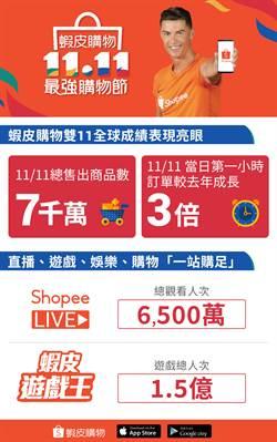 蝦皮購物雙11全球售出7千萬件商品 活動延長至11/14