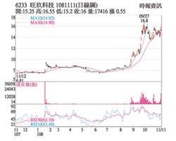 熱門股-旺玖 連兩季獲利股價漲