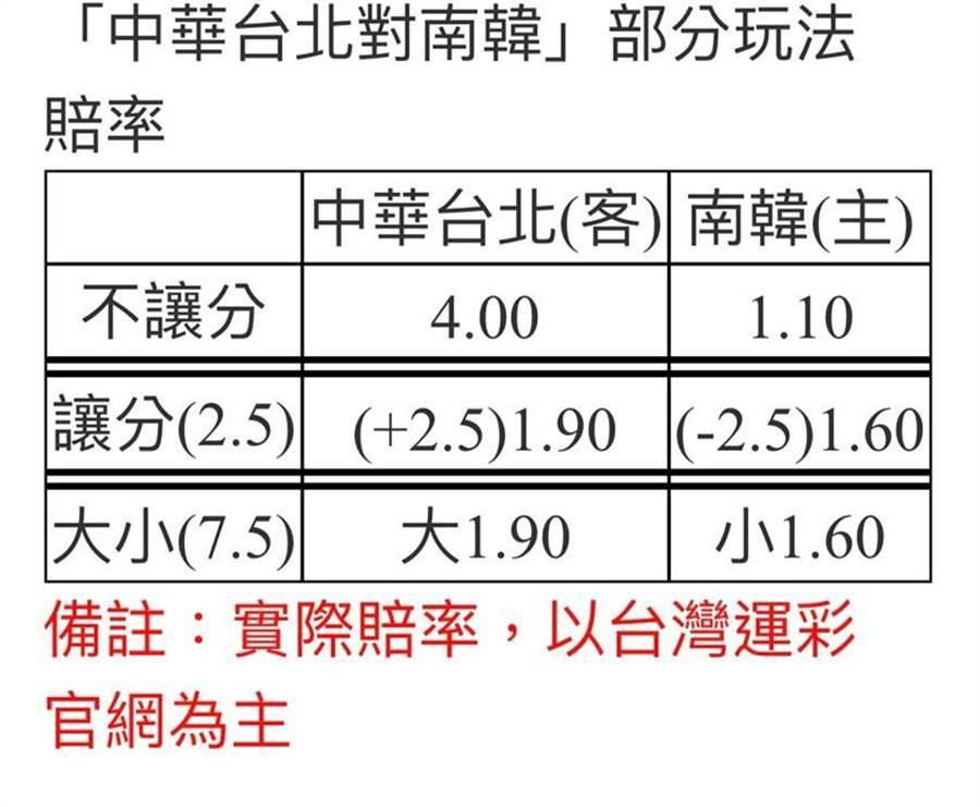 「中華台灣對南韓」部分玩法賠率已開出。(圖/台灣運彩提供)