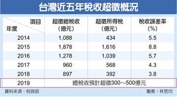 10月稅收大進帳 年增26.4% 國庫全年可望超徵500億元