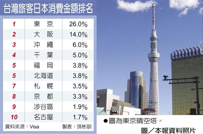 台灣旅客日本消費金額排名 圖為東京晴空塔。圖/本報資料照片