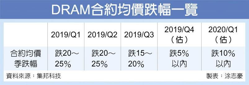 DRAM合約均價跌幅一覽