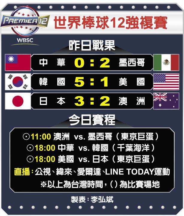世界棒球12強複賽
