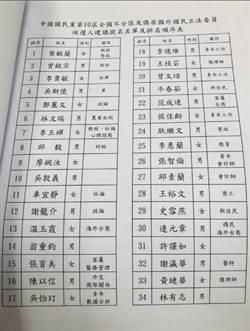 國民黨不分區立委最新名單曝光!