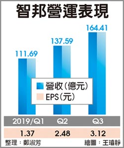 智邦Q3每股賺3.12元 單季新高