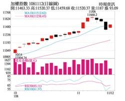 操盤心法-注意香港問題延燒,新商機拉回找買點