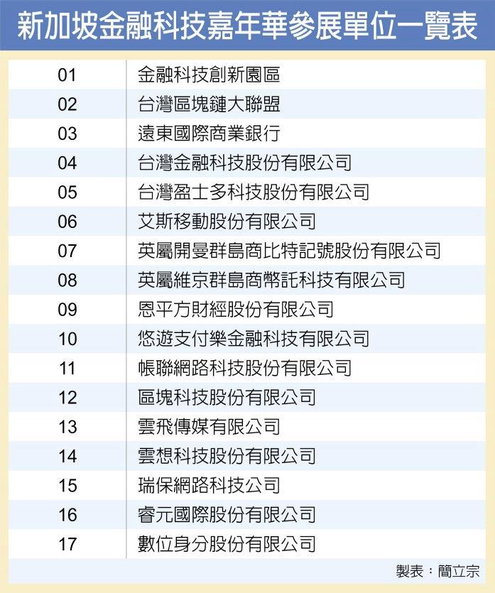 新加坡金融科技嘉年華參展單位一覽表
