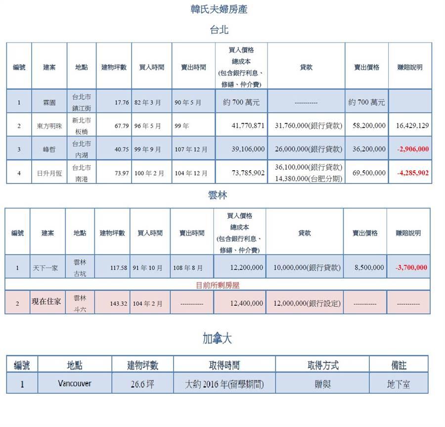 韓陣營公布韓國瑜房產明細。(圖/韓陣營提供)