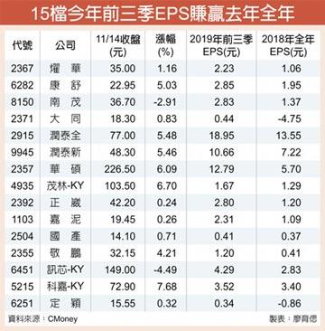 前三季EPS超車去年股 抗震首選