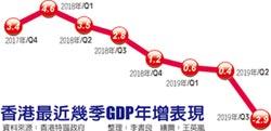 估負1.3% 香港全年GDP 10年首見衰退