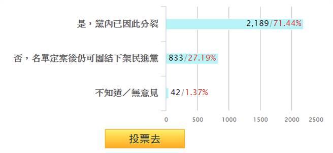 不分區爭議是否傷害韓國瑜選情?截至16日晚間8:30網路投票結果。(圖/截取自網路投票)