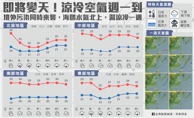 下周一北部地區氣溫將驟降12度,低溫僅剩17度 (圖/翻攝自台灣颱風論壇)