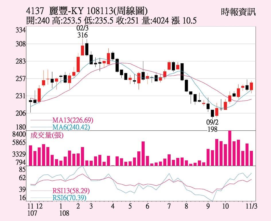 麗豐-KY周線圖