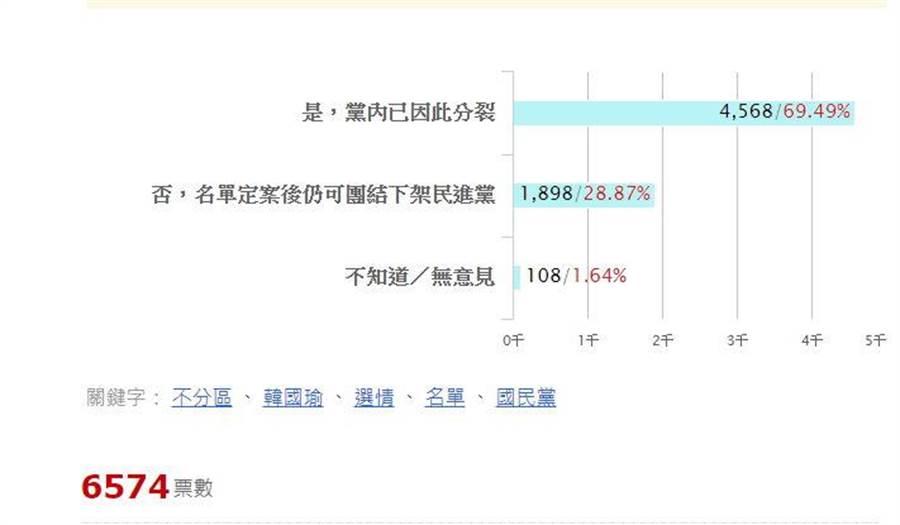 有69.49%網友認為,此次不分區爭議已傷害到韓國瑜選情。