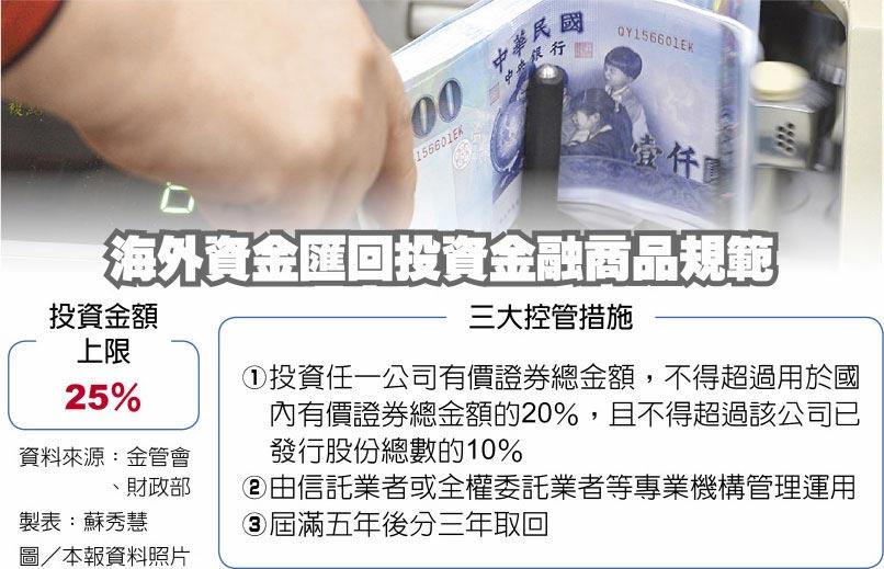 海外資金匯回投資金融商品規範