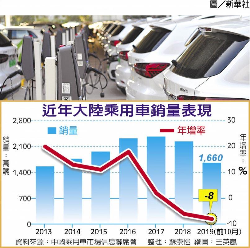 近年大陸乘用車銷售表現圖/新華社