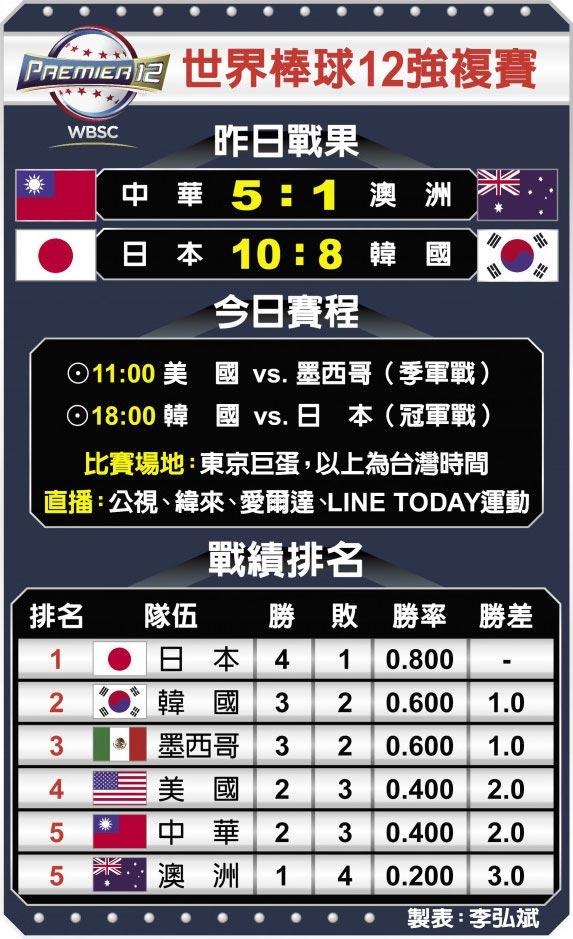 世界棒球12強複賽昨日戰果、今日賽程、戰績排名