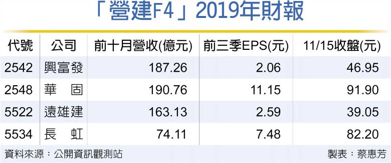 「營建F4」2019年財報