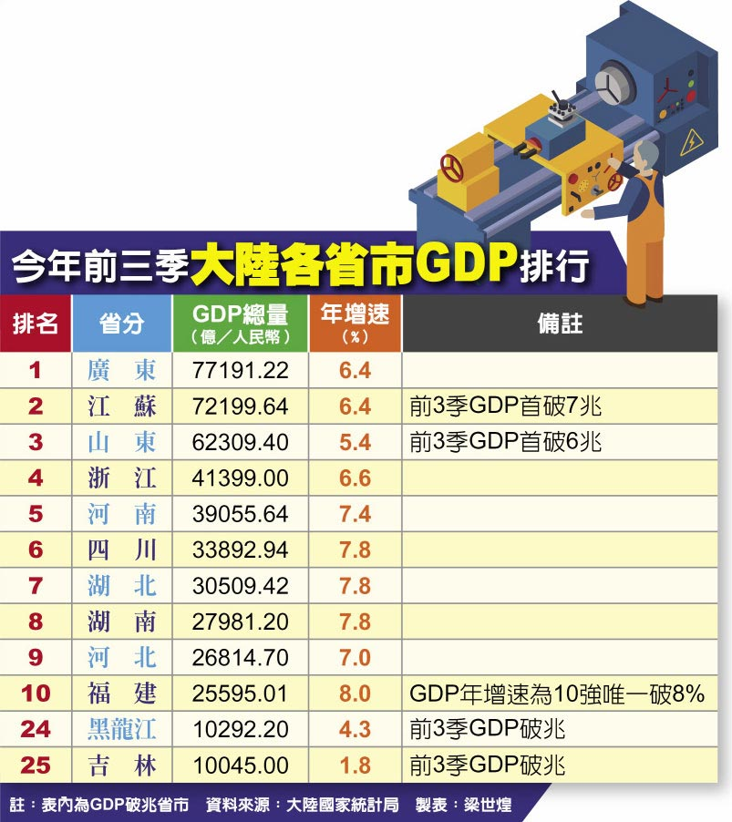 今年前三季大陸各省市GDP排行