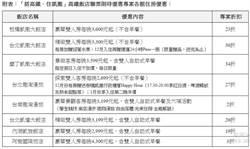 台灣高鐵攜手凱撒 攻聖誕、春節商機